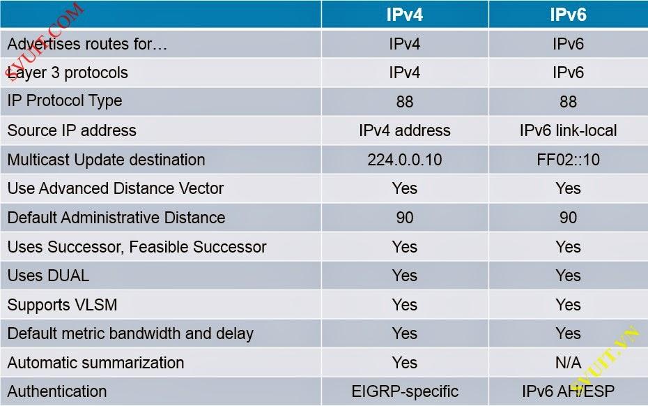 cau hinh EIGRP IPv6