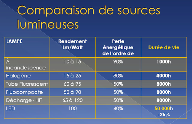 comparaison de sources lumineuses | led technology