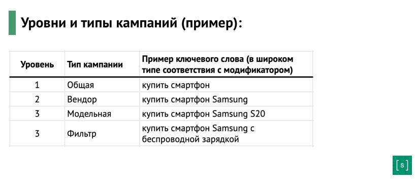 Уровни и типы кампаний для кросс-минусовки в google ads (схема)