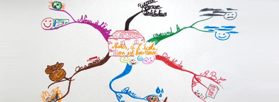 Créativité et efficacité avec le Mind Mapping