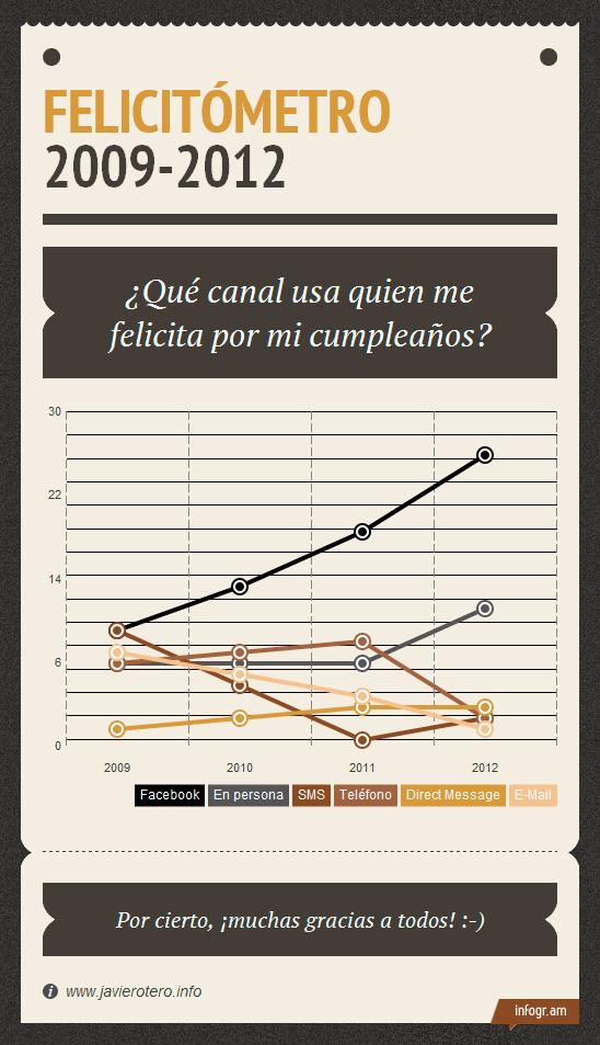 Felicitómetro 2009-2012