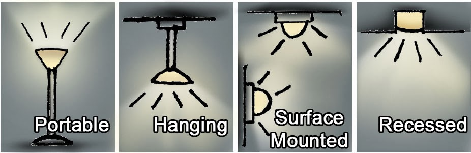 Types Of Lighting Sources