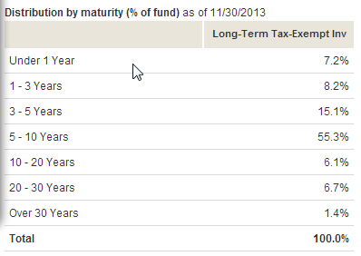 Defined maturity bond funds vanguard