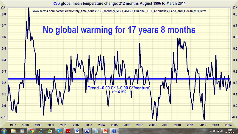 Global Temperature Update: No global warming at all for 17 years 8 months – No Warming Since August 1996