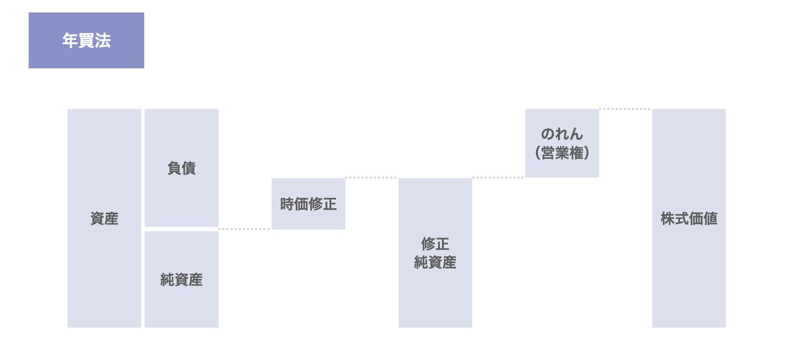 年買法(修正純資産+のれん)