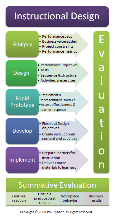 Instructional Design Online