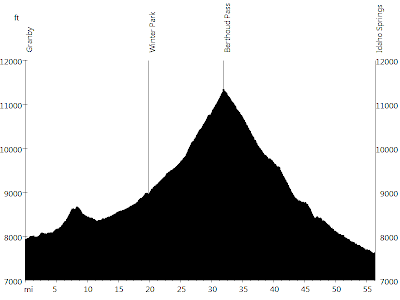 Rocky Mountains - Day 4 • Route Profile