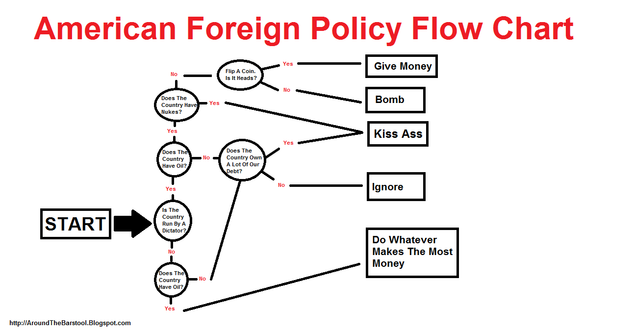 Foreign affairs review essays