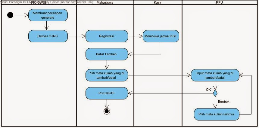 Kp1212473120 widuri activity diagram ccuart