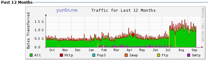 站務-雲林時光流量統計 成長的紀錄