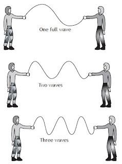 Model waves