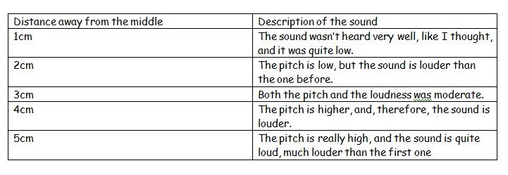 Teodora S Science Blog Properties Of Sound Amplitude