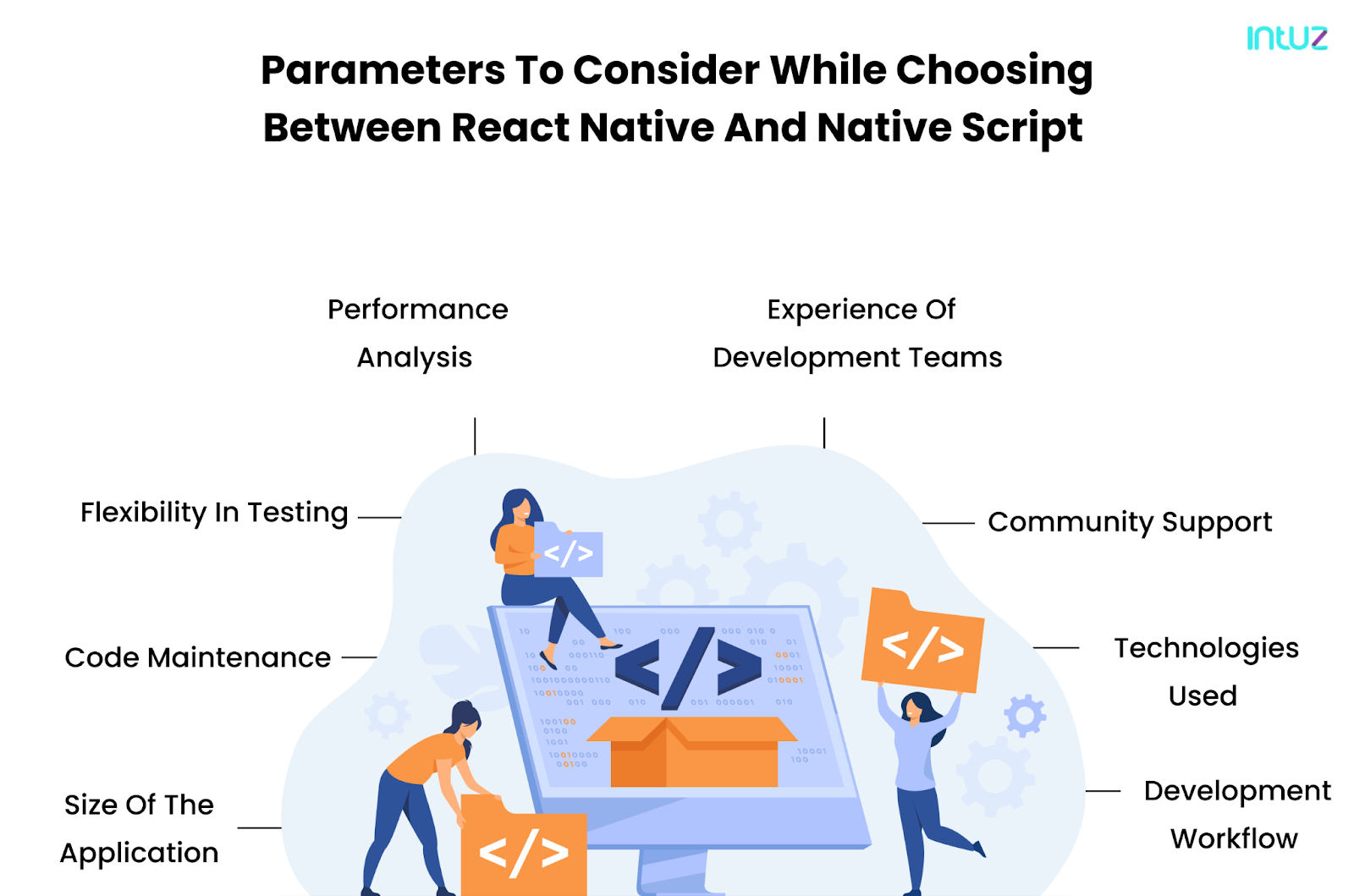 parameter to consider while choosing between React Native  and NativeScript