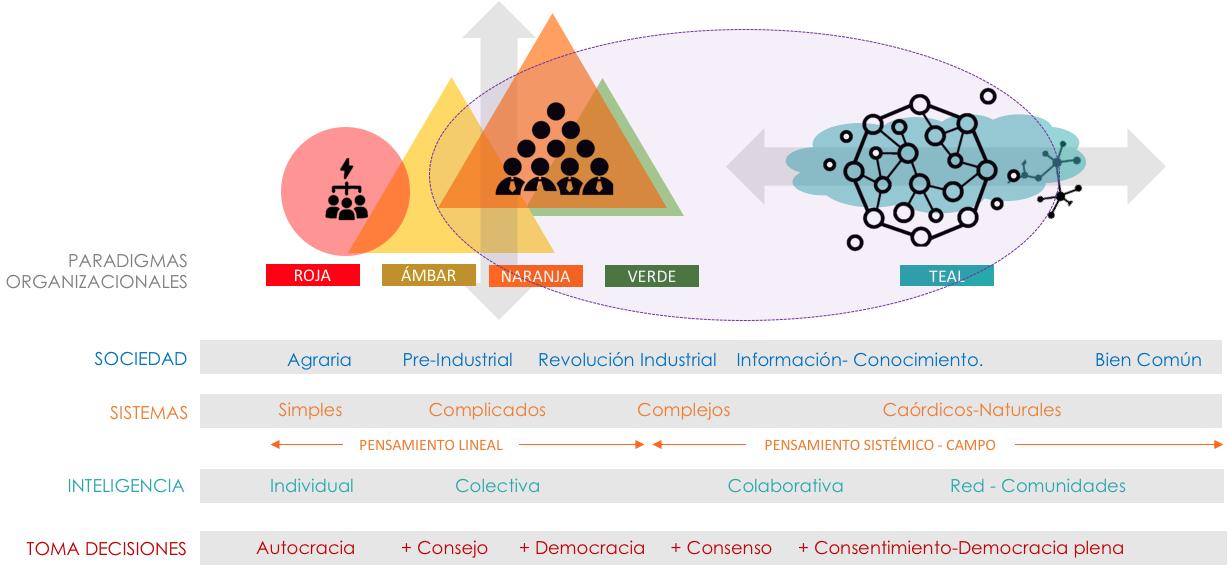 Organizaciones emergentes y Sociocracia