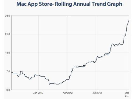 圖表顯示近幾個月以來Mac軟件的審核時間明顯延長