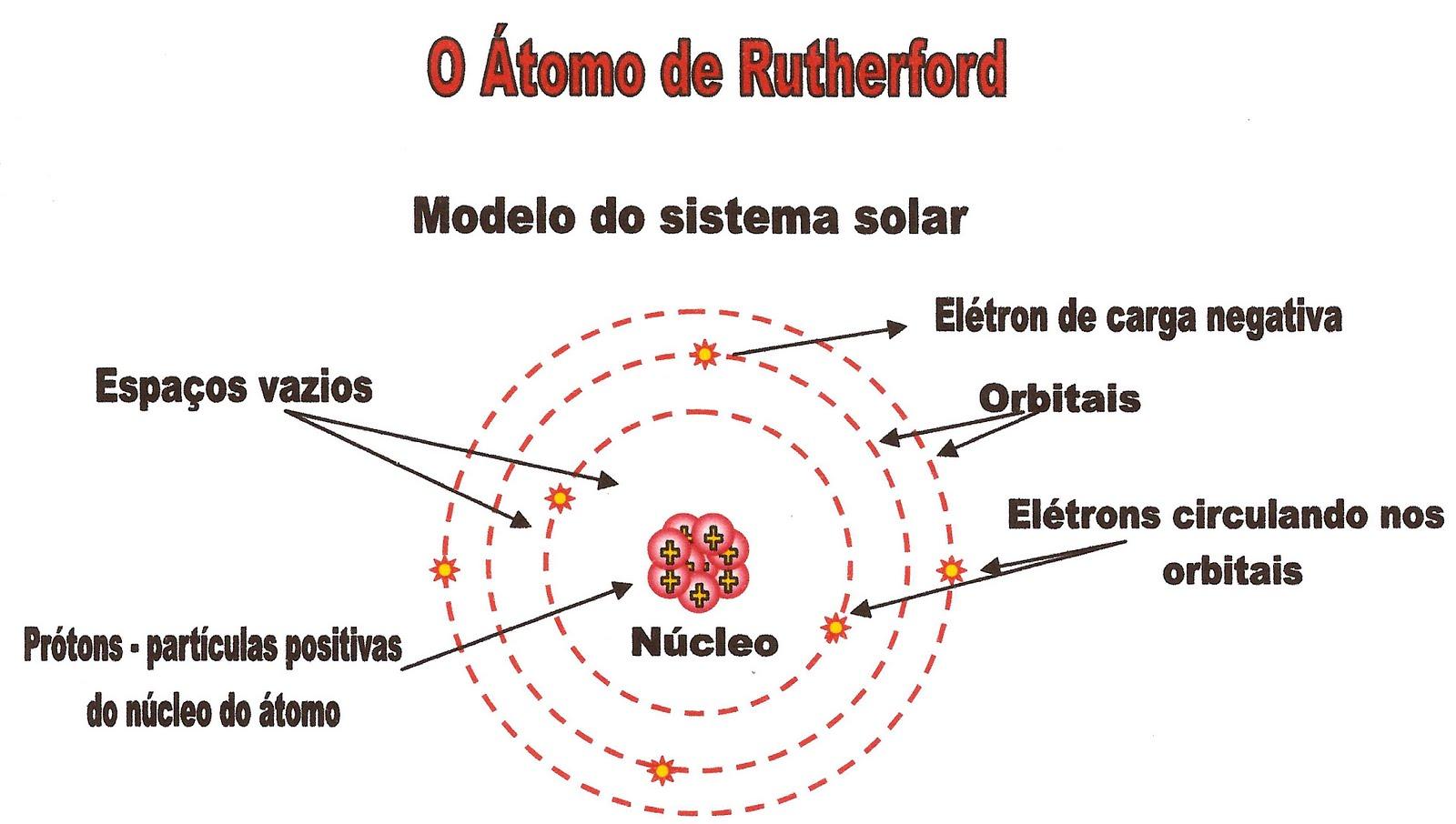 Estudo do átomo