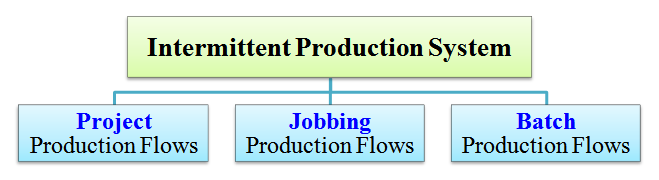 types of intermittent production system
