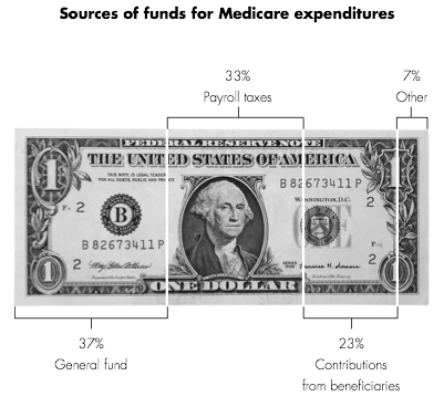 Sources-of-Medicare-Funds-Expenditures