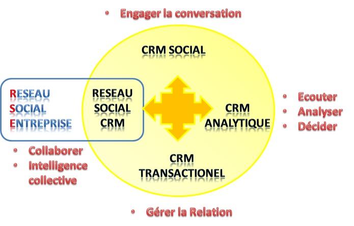 Schéma explicatif des CRM Sociaux