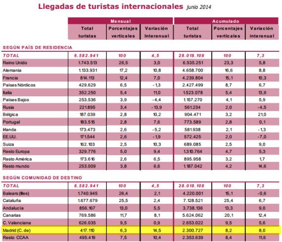 Sube el turismo extranjero en Madrid un 14,5% en junio de 2014
