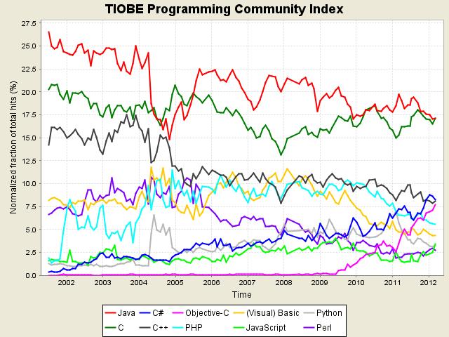 Marzo 2012, i linguaggi di programmazione più utilizzati