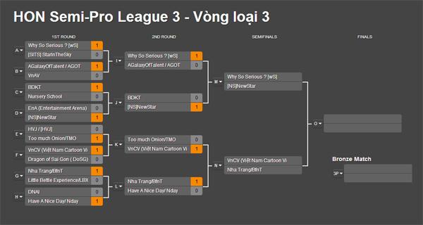 "HON Semi-Pro League 3: Nday bất ngờ ""ngã ngựa"" 1"