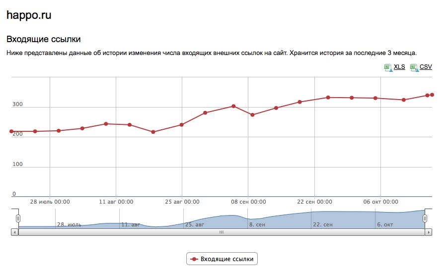Количество внешних ссылок на сайт выросло - увеличился его ТИЦ