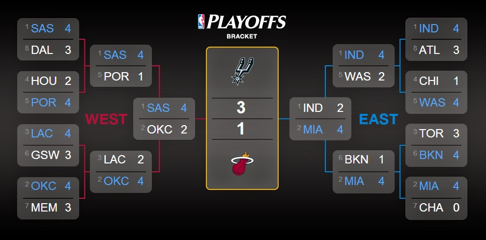 Nba Finals Game 6 Channel | Basketball Scores
