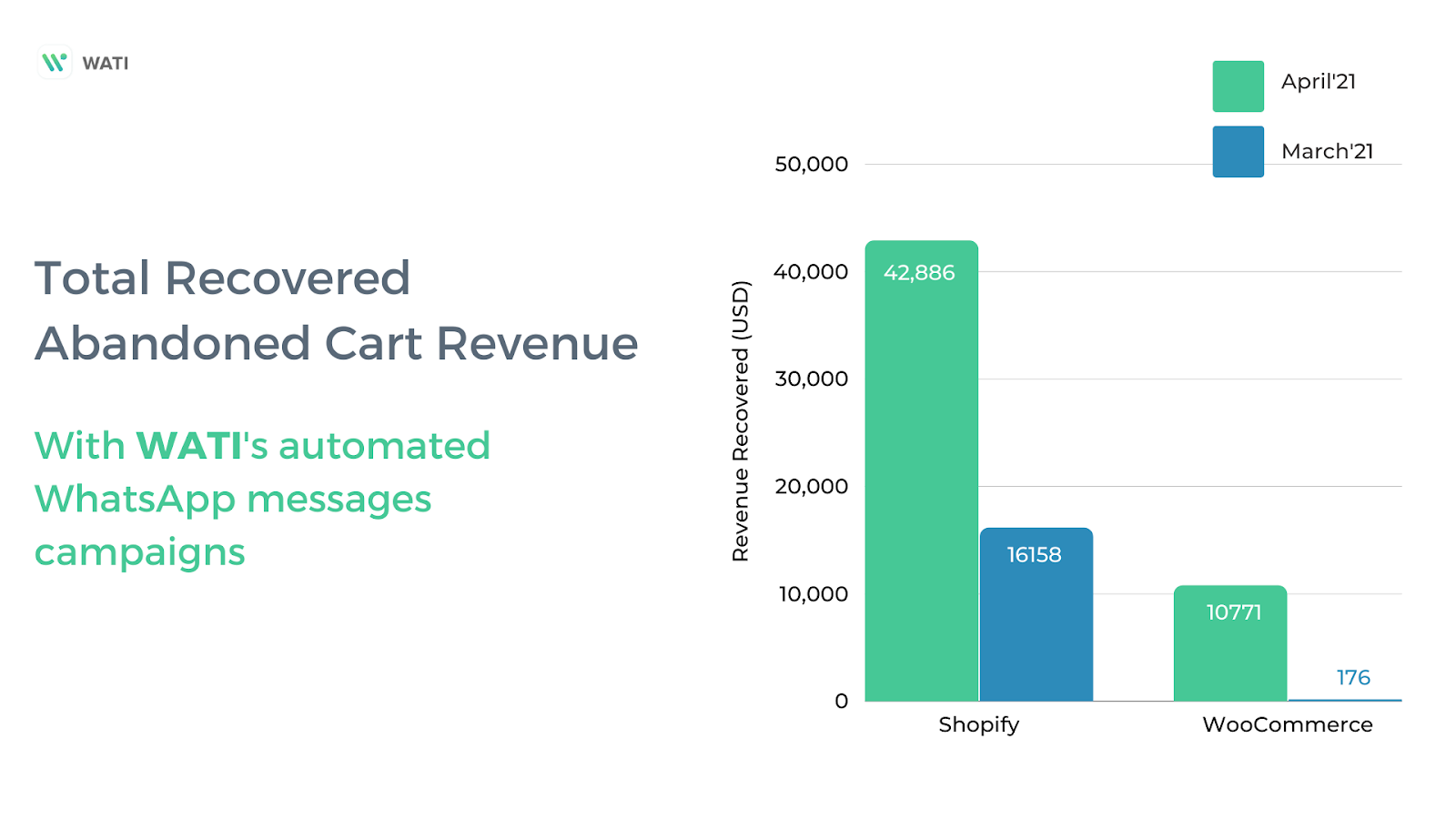 Total Revenue through abandoned cart recovery WhatsApp Messages
