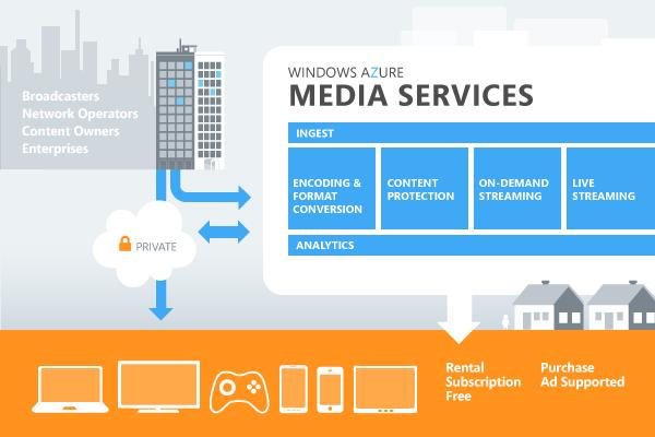 azure_media_services