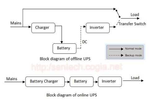Difference between online ups and offline ups live to learn difference between online ups and offline ups ccuart Gallery