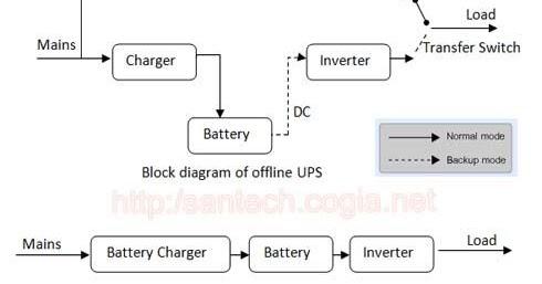 online offline ups difference between online ups and offline ups spotinfo24