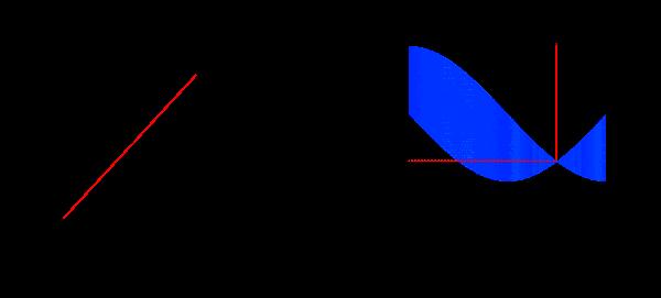 Line Representation