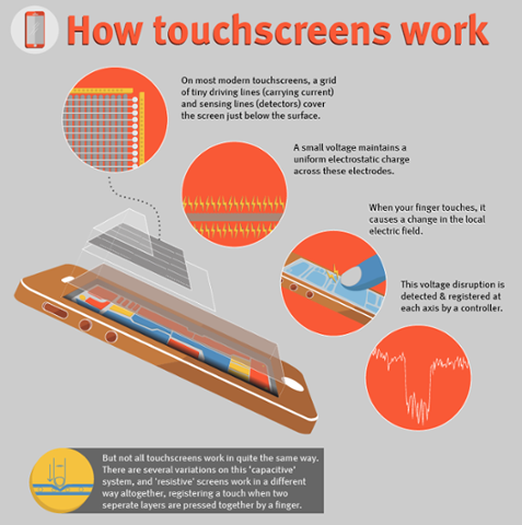 Image of The Multi-Touch Technology; How Touchscreens Work