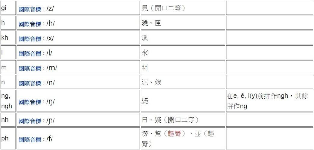 越南語發音表-聲母