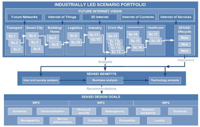 Framework of SENSEI scenario portfolio analysis