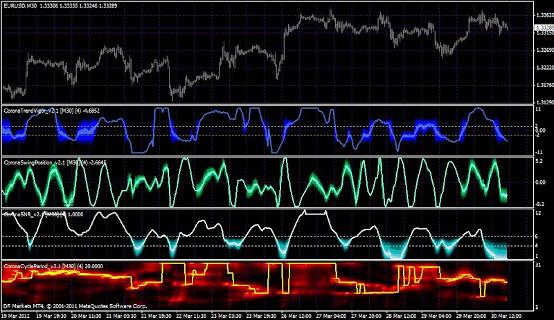 Beathespread Cycle Analysis In Forex