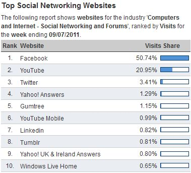 Social Media in UK in July 2011