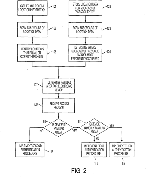 Android Lock Patent