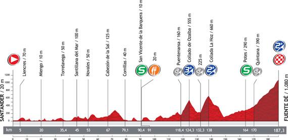 La Vuelta 2012. Etapa 17. Santander – Fuente Dé. @ Unipublic