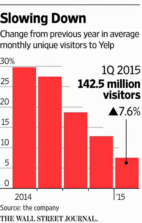 Afname groei Yelp