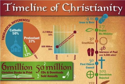 Learning About Christianity Infographic