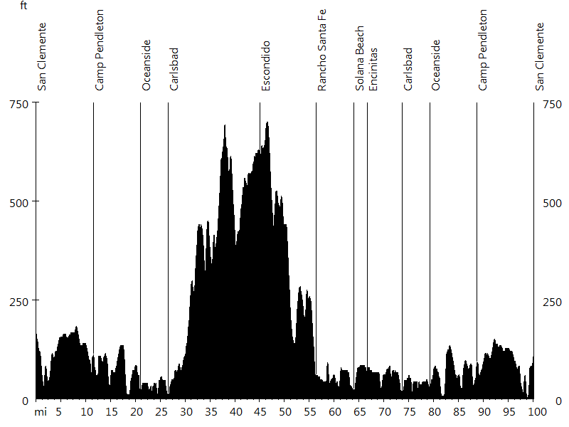 Rad Fondo #6 • Route Profile