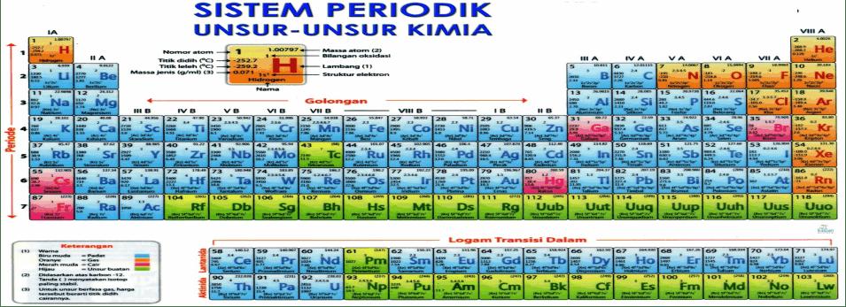 Biru (Zat Padat); Merah (Zat Cair); Orange (Zat Gas); Hijau (Zat Buatan)