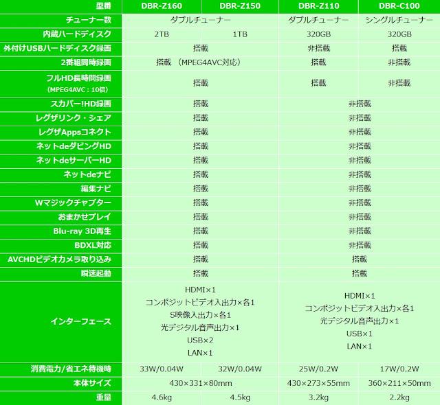 DBR-Z160、DBR-Z150、DBR-Z110、DBR-C100の機能および仕様一覧表