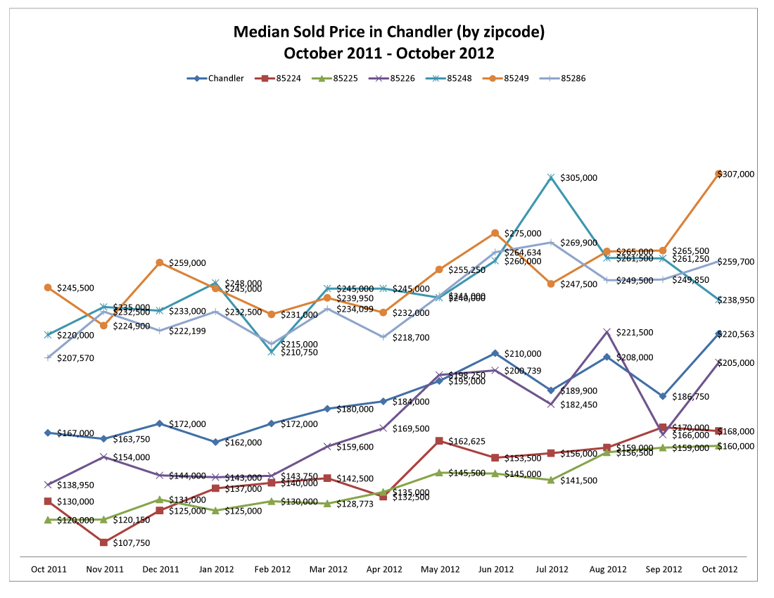 Median Sold Price in Chandler by zipcode October 2011 - October 2012
