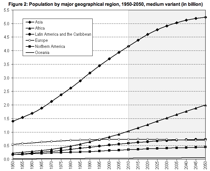 The Trend of Human Population Growth through History | Essay