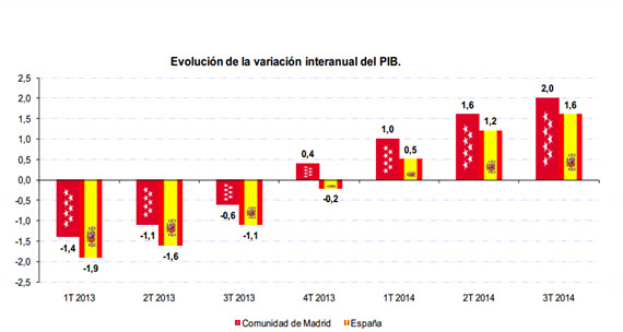 Crece un 2% interanual el PIB en el tercer trimestre de 2014