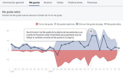 Facebook elimina los Me gusta de cuentas inhabilitadas