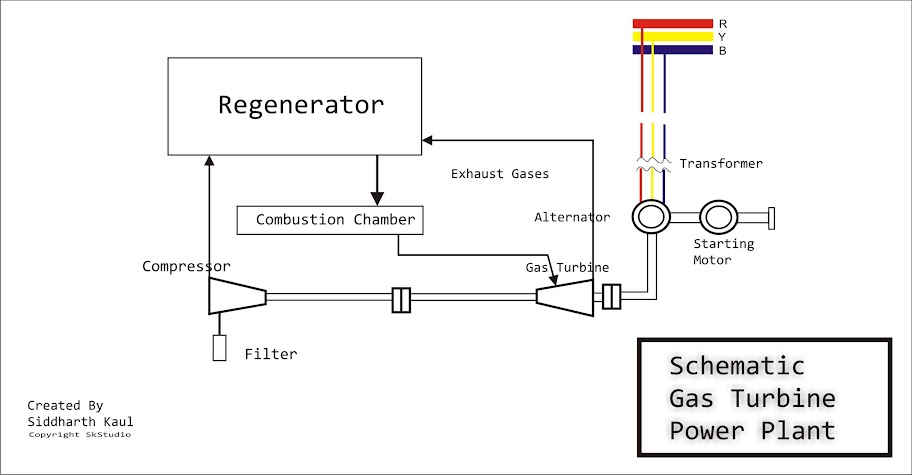 Schematic Gas Turbine Power Plant